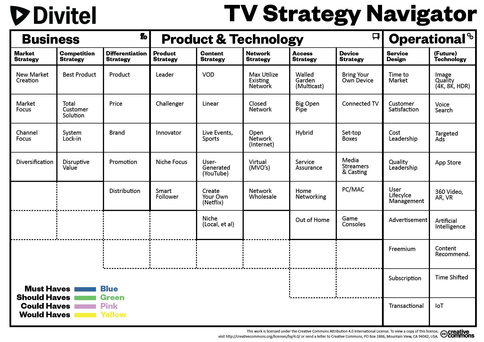 Divitel TV Strategy Navigator