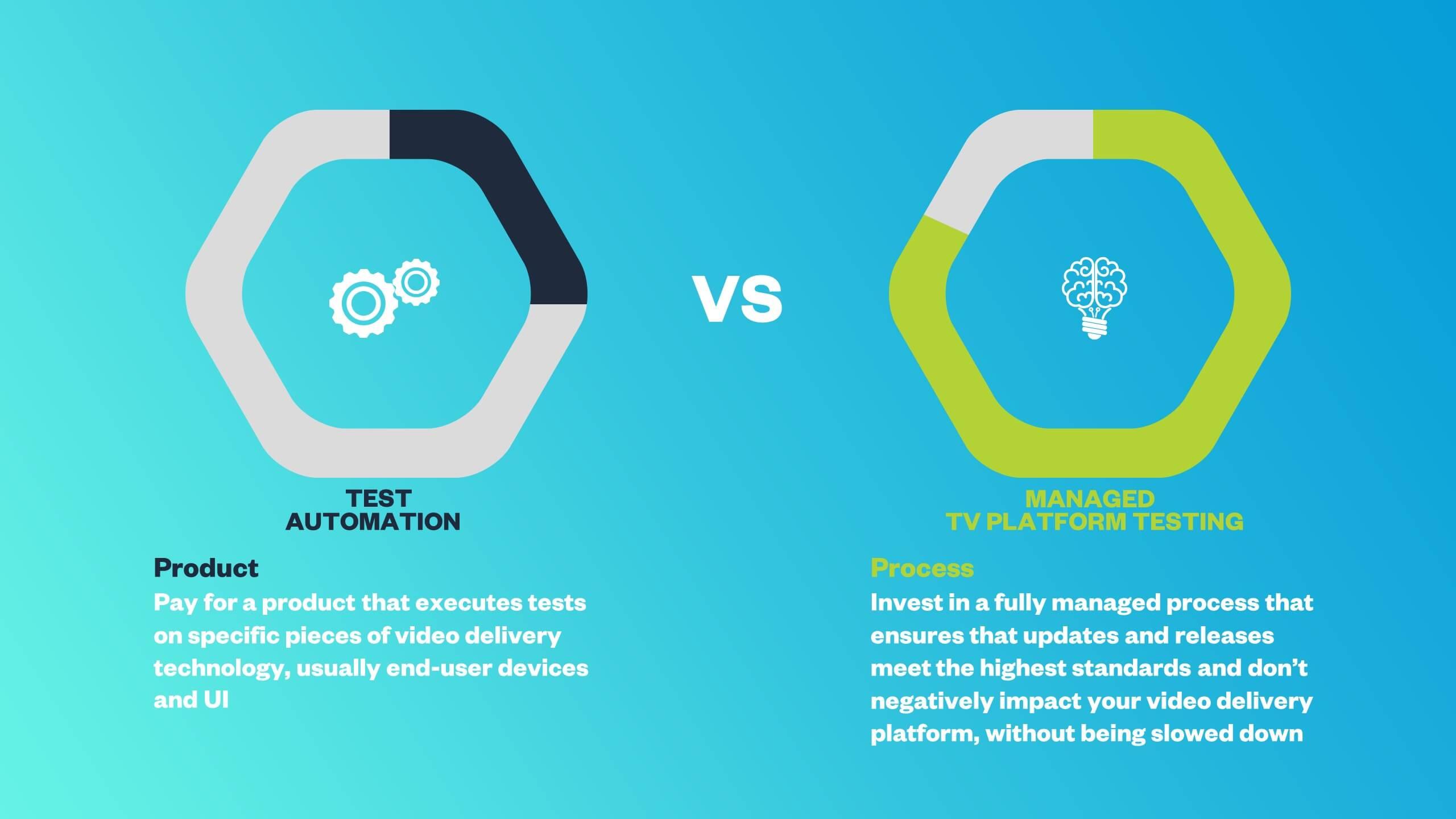 test automation versus managed tv platform testing