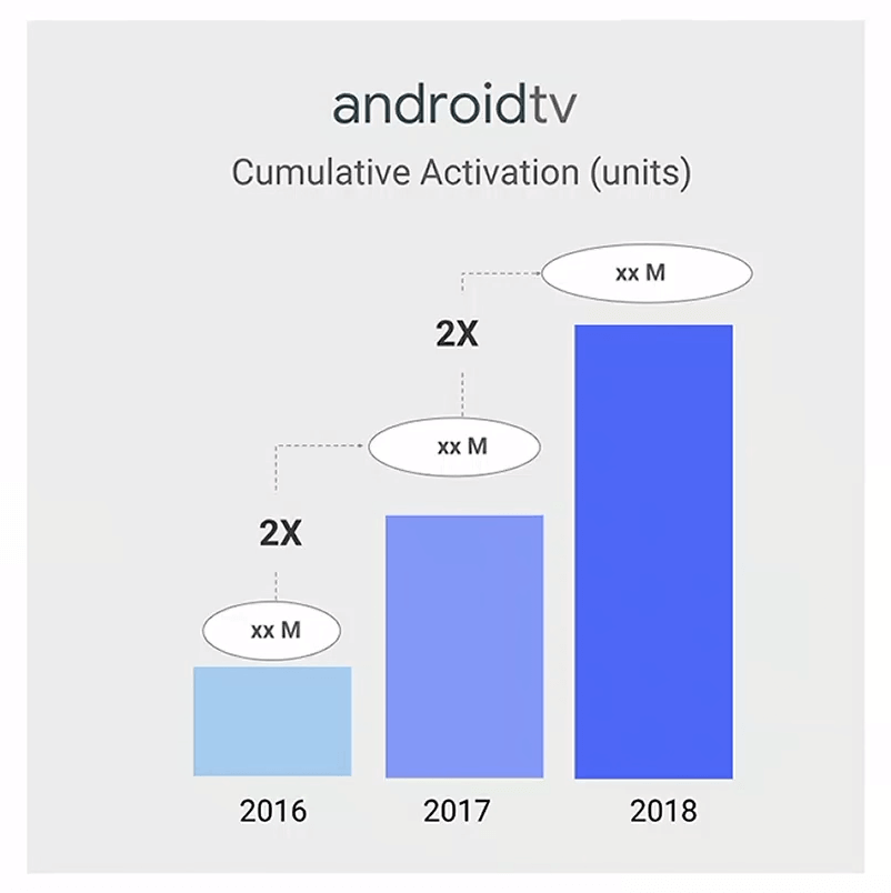 Cumulative Android TV activations in 2018