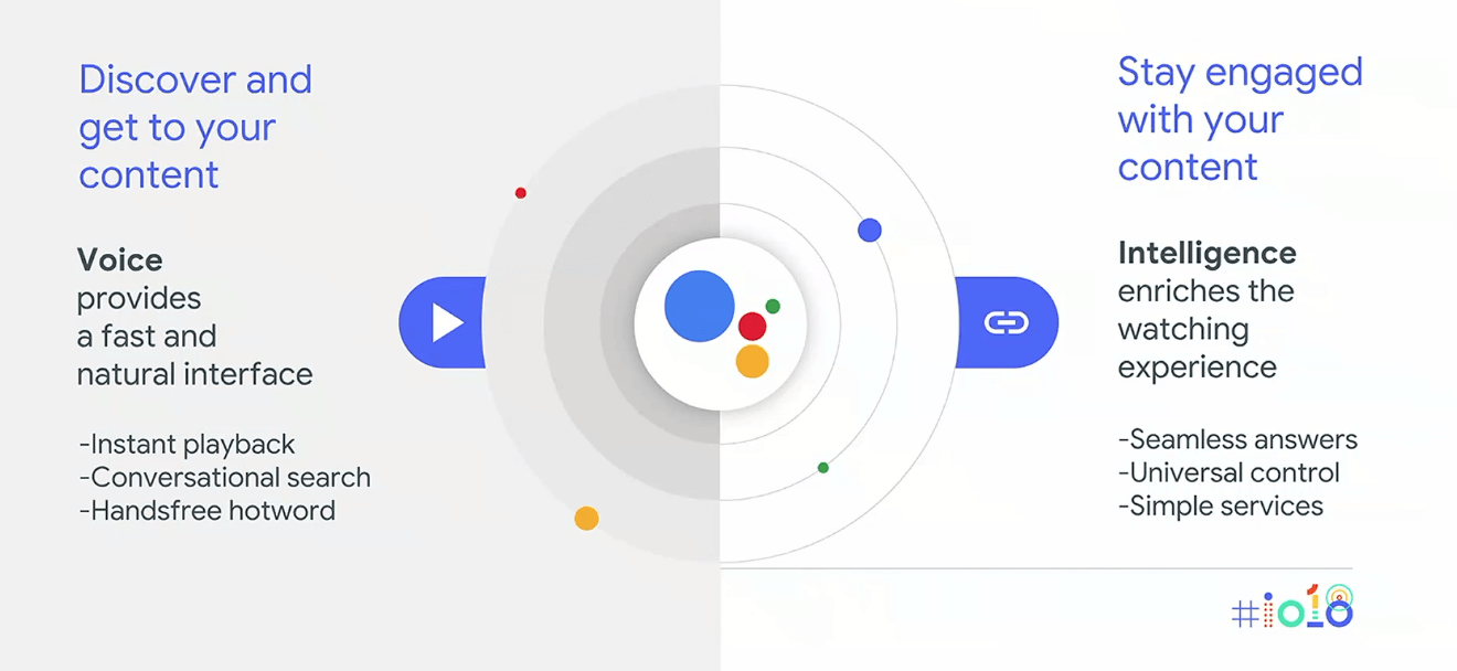 Google Assistant for Android TV 2018