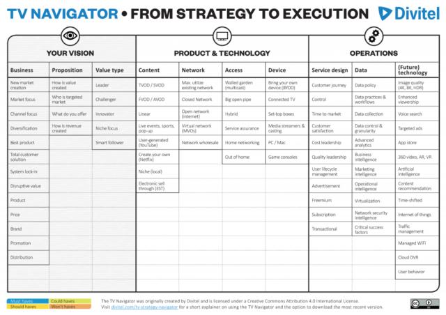Divitel's TV Strategy Navigator