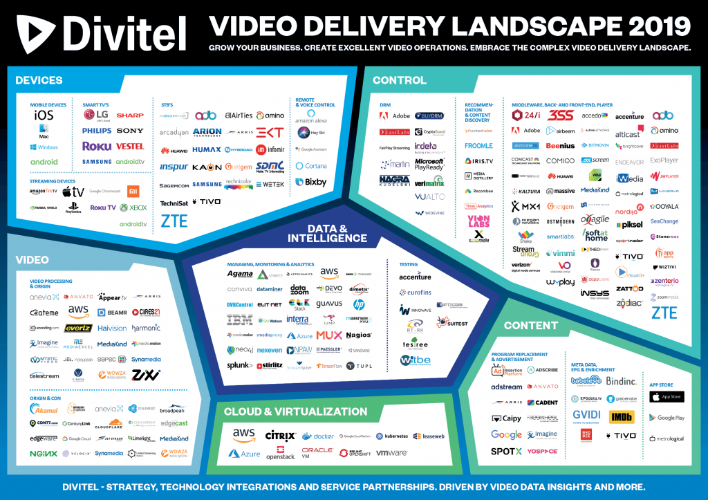 Divitel's Video Delivery Landscape 2019