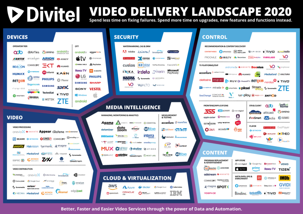 Divitel Video Delivery Landscape 2020