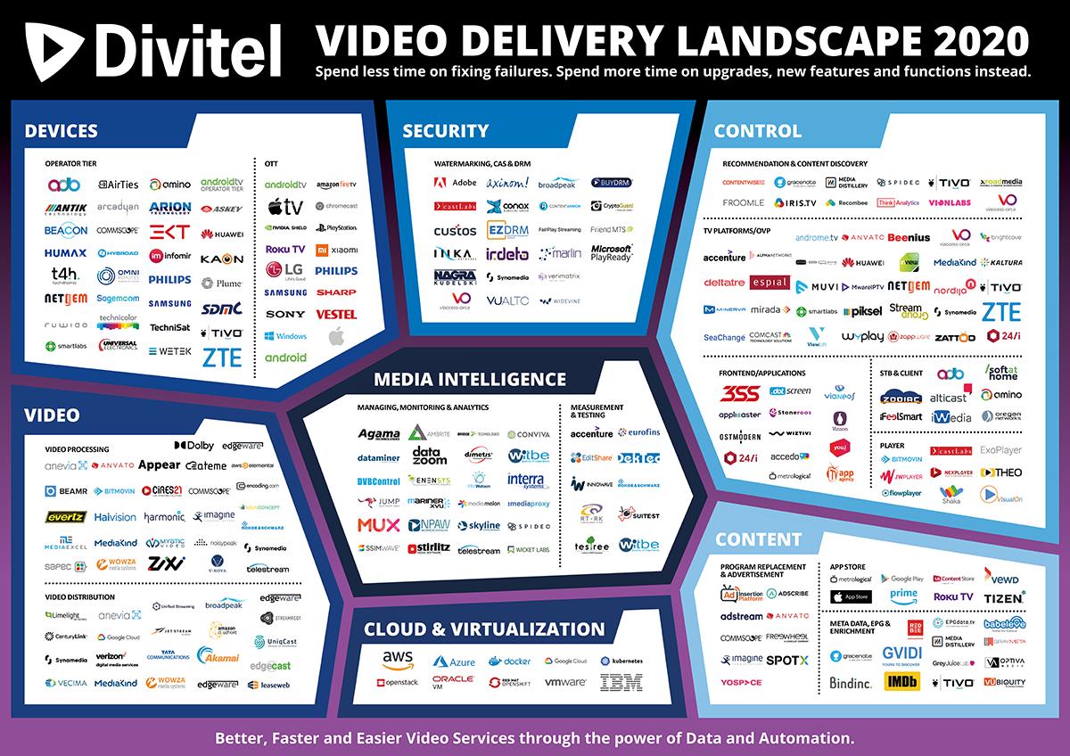 Video Delivery Landscape 2.0
