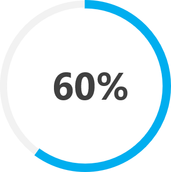 60% Faster Root Cause Analysis