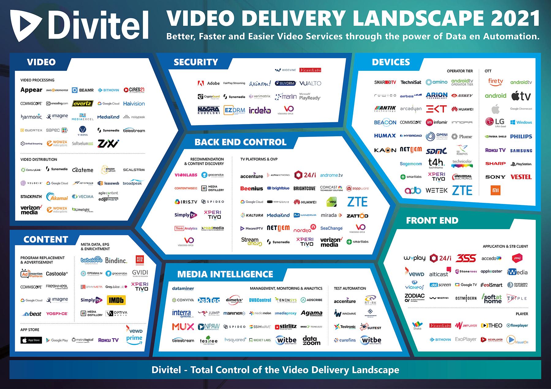 Video Delivery Landscape