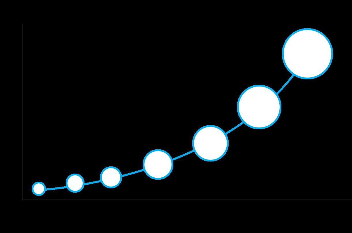 Divitel Roadmap